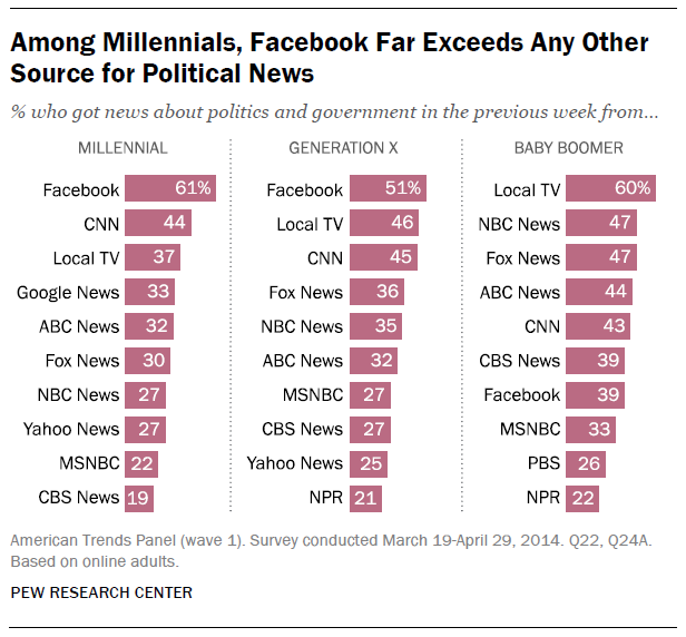 What are Millennials' top sources for political news? http://t.co/cdM7eE8Jsp http://t.co/WEvbZxsuzd