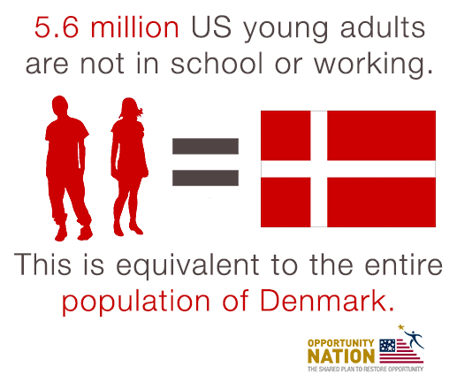 5.6m young adults not in school or working = pop. of Denmark. #100kOpportunities = great start http://t.co/aOwXfQnqWw http://t.co/XqRJYyguD2