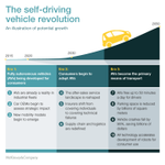 RT @McKinsey: A radical transportation shift is coming, in the form of the self-driving car. Are you ready? http://t.co/1MFG8adwOP http://t…