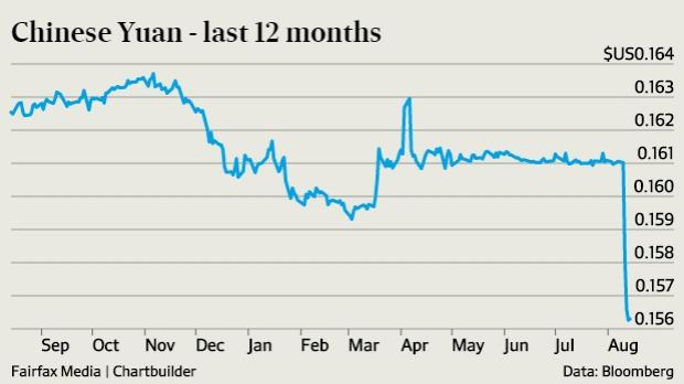 the chinese yuan and the global market