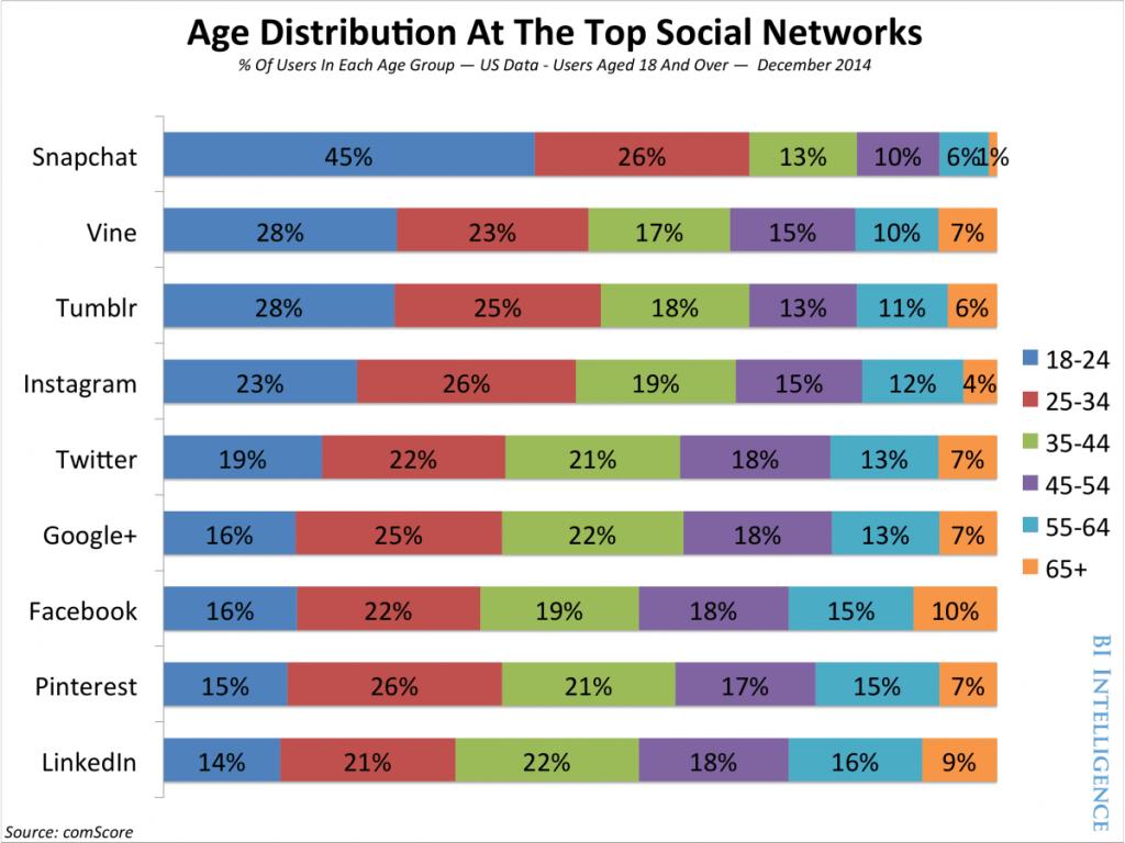 réseaux sociaux selon les âges : pas de surprise avec la générationZ http://t.co/S0k3Xx4oAw http://t.co/26CTXG9CVl