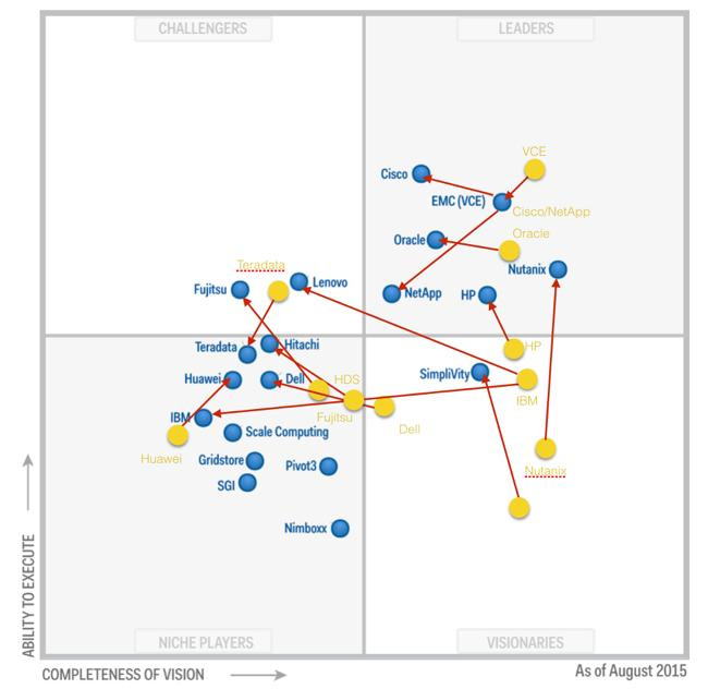 Here's my pic of Gartner Int Sys MQ with 2014 positions in yellow & 2015 in blue. Red arrows show movement. Enjoy http://t.co/98AnxAnucm