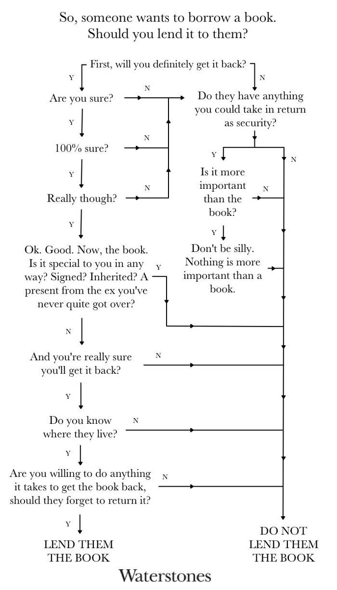 Have you ever lent a book to someone and never seen it again? Follow this simple chart so it never happens again. http://t.co/PmvT1aBw3w