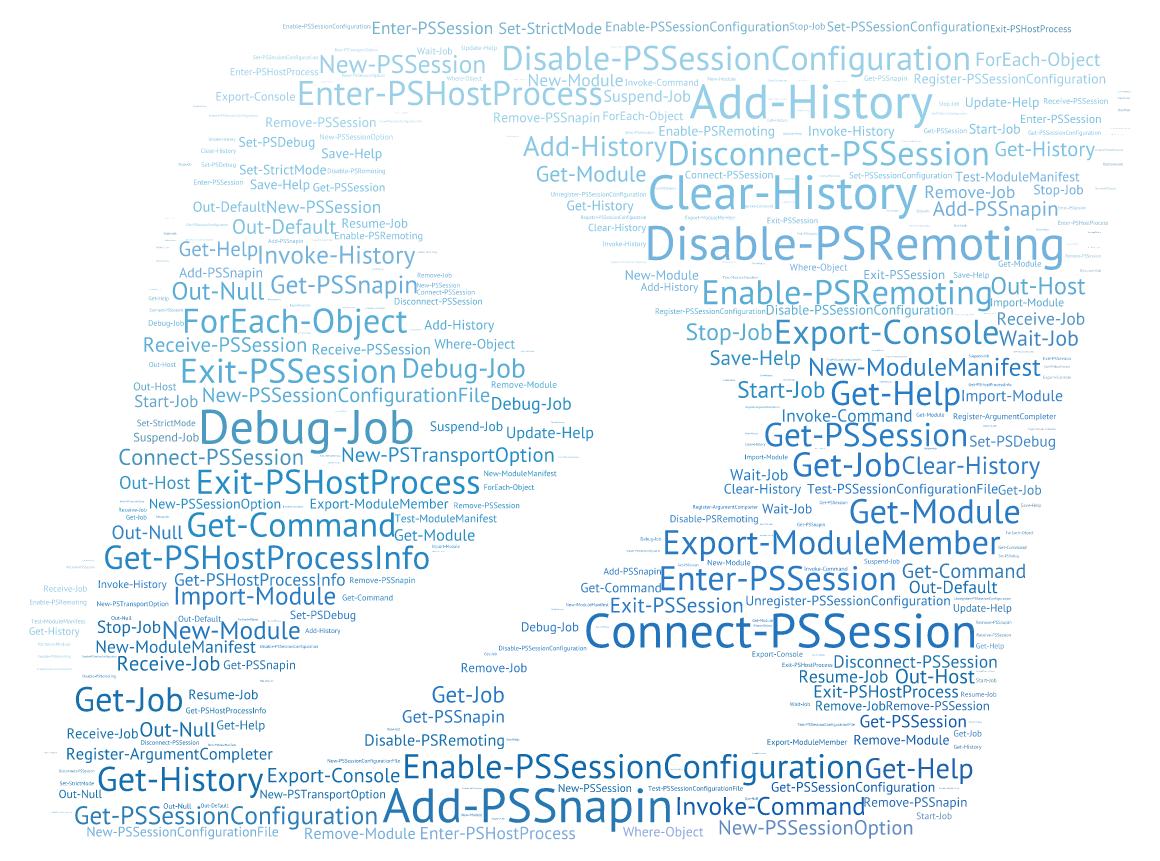 #PowerShell v5 Wordart of all core cmdlets http://t.co/olf7MIilgR