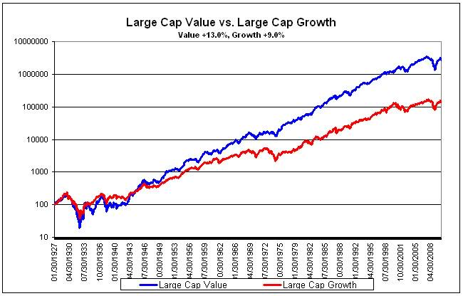 rethinking stock returns new evidence on value versus growth