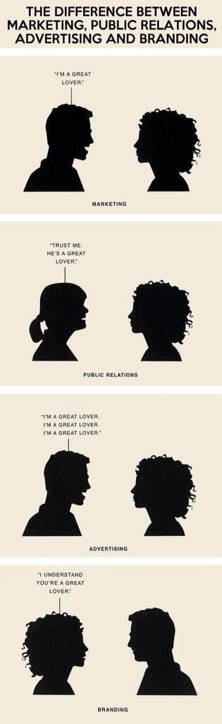 Nice graphic, difference between advertising, marketing and branding. http://t.co/4oaEHPnWaK