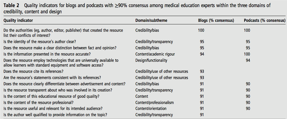 It's out! Quality indicators for blogs/podcast in #Meded - consensus recs by educators. http://t.co/9TWQvs34Wj http://t.co/yiJIhnQmTH