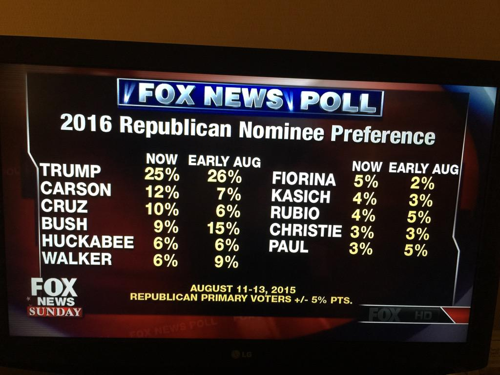 NEW @FoxNews national poll. Trump & Carson big. http://t.co/3anjZbJN0e