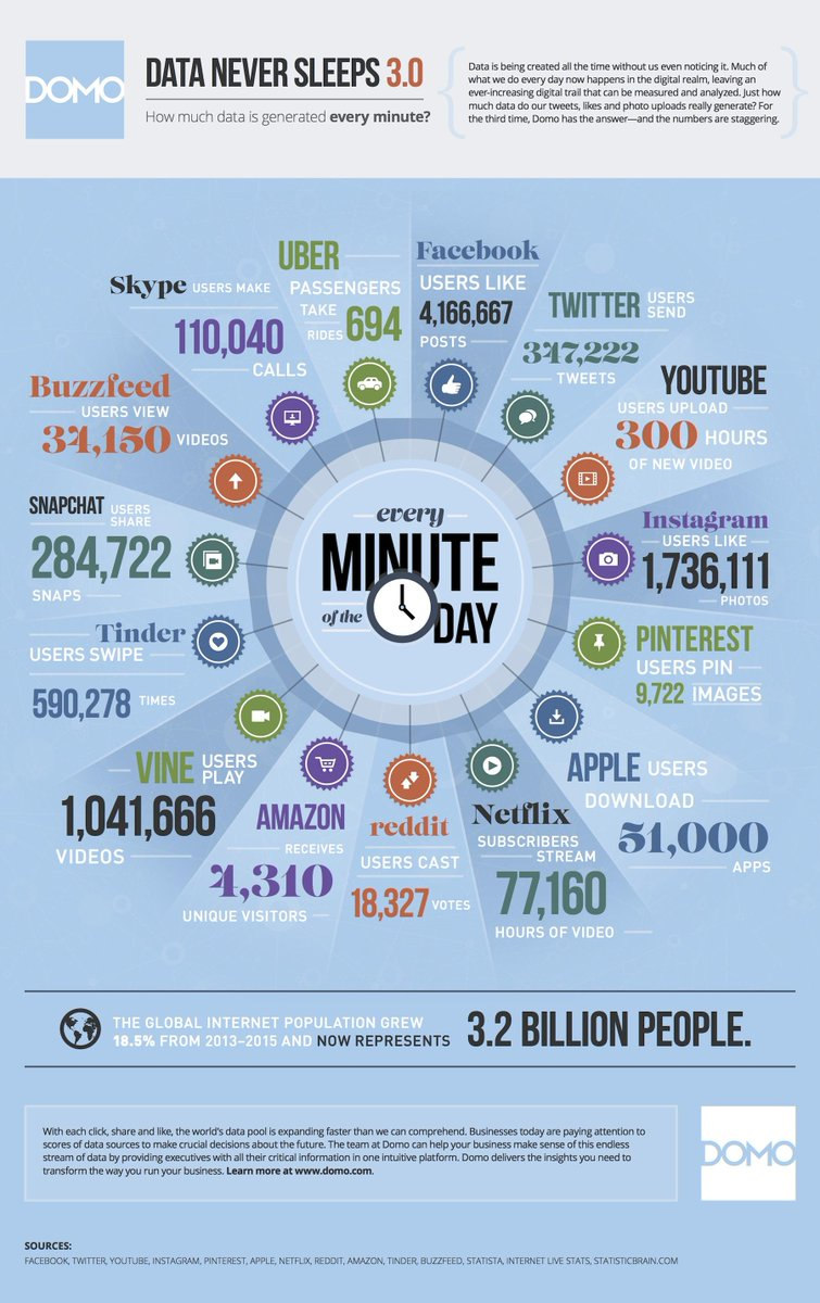 Data Never Sleeps --> How Much Data Is Created In An Internet Minute #infographic http://t.co/GSZbQrEOOm