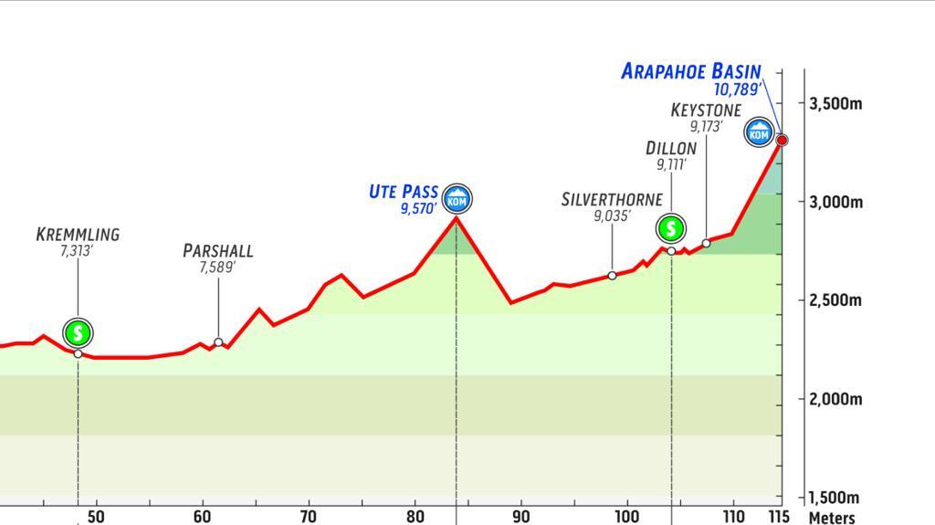 Tomorrow's @USAProChallenge stage 2 looks so good, Ute Pass and ABasin finish! #ProChallenge http://t.co/tzM2iCNI5x