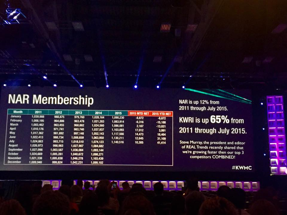 NAR membership is up 12% since 2011. #KWRI is up 65%!  Growing faster than top 3 competitors COMBINED! #kwmc http://t.co/ttcr4wx5GP