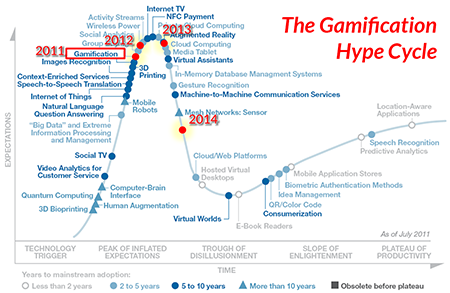 The #Gamification Hype Cycle & the 1st Tenet of successful gamification http://t.co/VwsKMtx37E #behavior http://t.co/KMgKocv7Vr