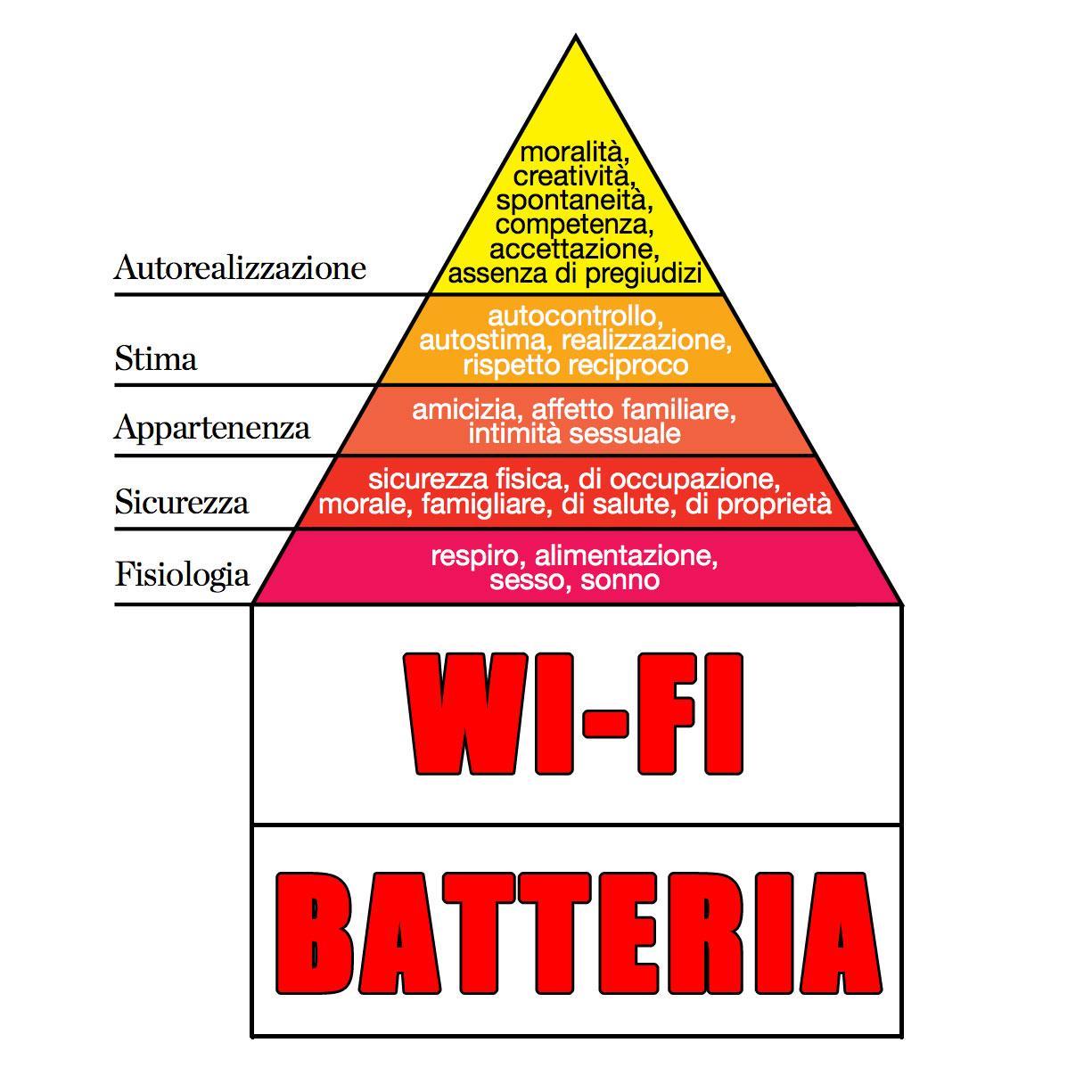 """La """"piramide dei bisogni"""" di Maslow aggiornata al 2015 [sul numero in edicola vi spieghiamo cos'è] h/t: @SciencePorn http://t.co/ssYh2uUBfg"""