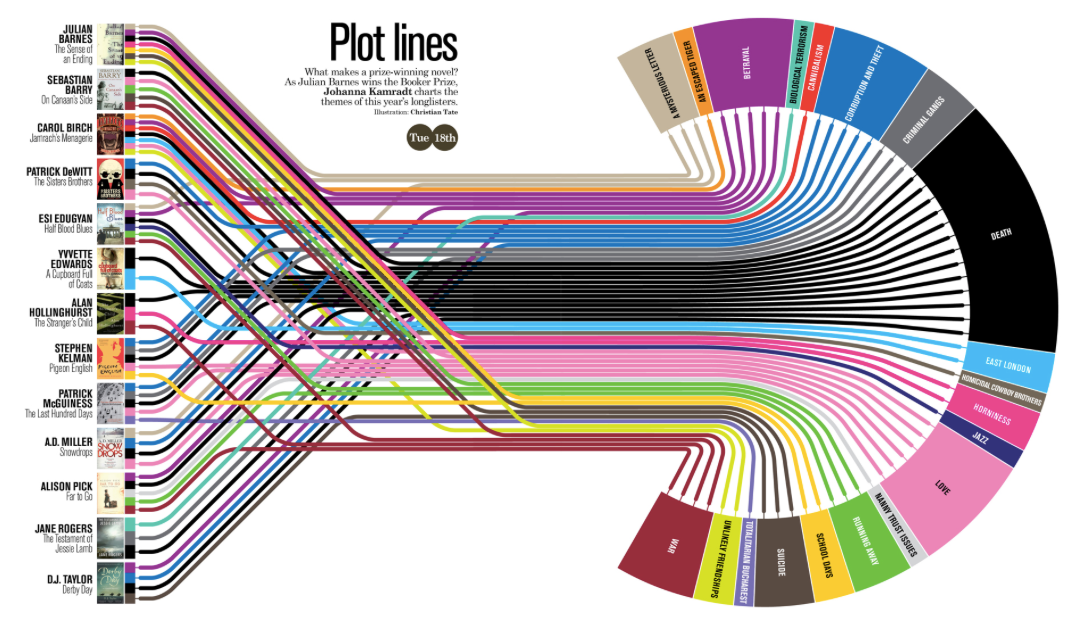 What Are The Most Popular Plots? The Booker Prize list of nominees is probably  http://t.co/ufHldrCGDv   #amwriting http://t.co/xah441cLsV