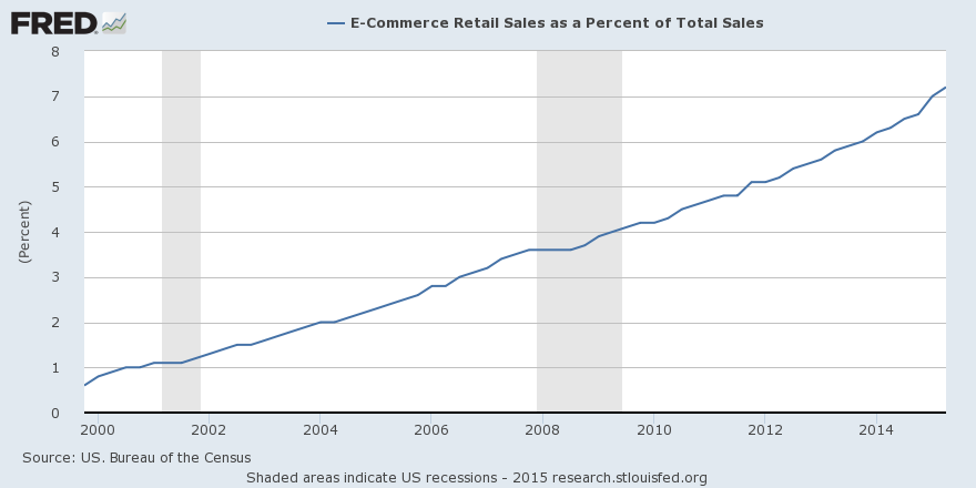 E-commerce retail sales as a percentage of total sales keeps rising, to 7.2 percent http://t.co/13LVjo5J8f http://t.co/9lgXQJIvnC