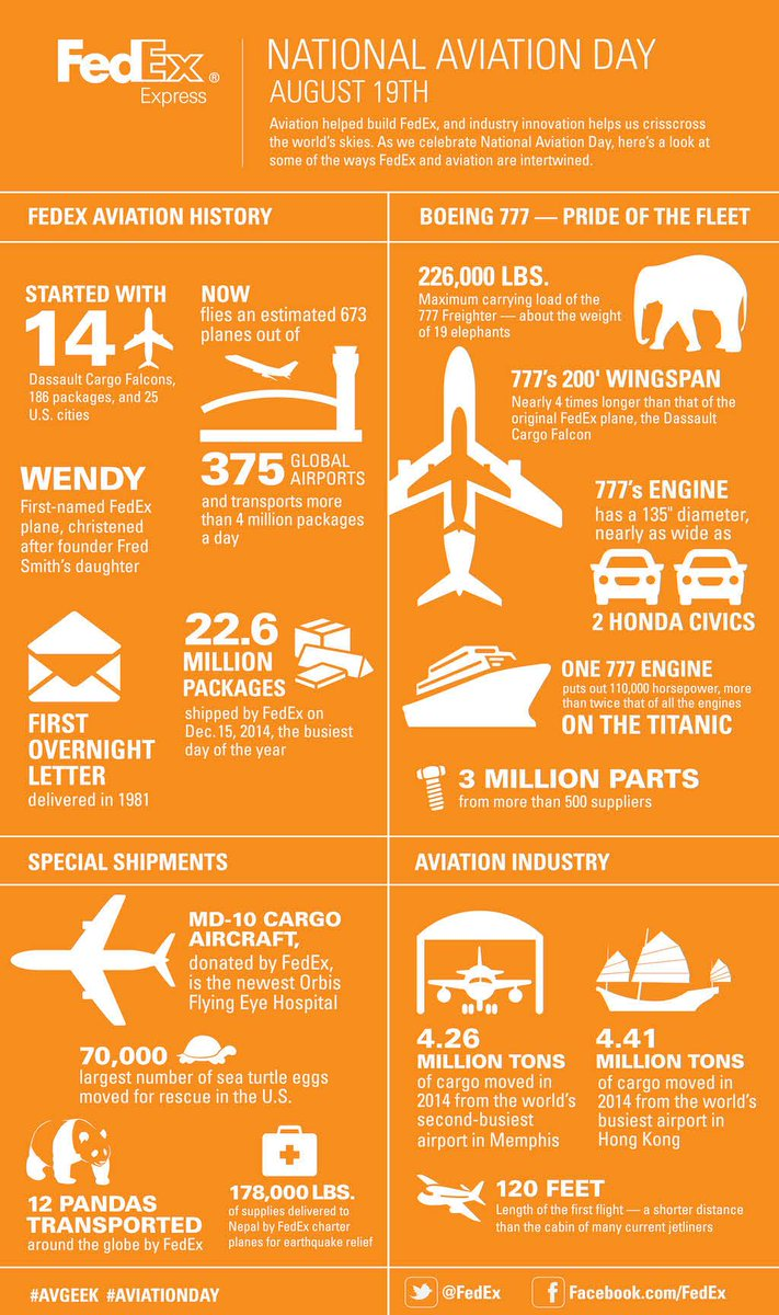 RT @FedEx: Happy NationalAviationDay! DYK a @Boeing 777 can carry the weight of 19 elephants?