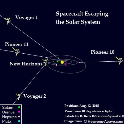 The 5 spacecraft (Pioneers 10&11, @NASAVoyager 1&2, @NewHorizons2015) leaving the solar system: http://t.co/oqr3FSEOzw