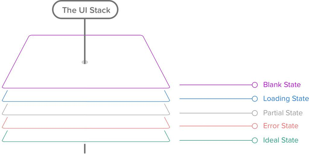 First post in a while: how to fix a bad user interface. Hint: it includes the UI Stack  http://t.co/MykwoPgdMQ http://t.co/MALqyGEqmW