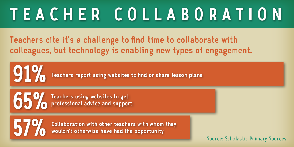 Bill Gates asked teachers what they want in #edtech tools. Here's what they told him: http://t.co/N348CkmUwR http://t.co/LzcHOboASn