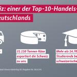 Die Schweiz ist einer der wichtigsten Handelspartner Deutschlands. http://t.co/OqQiwYaxG8