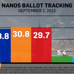 RT @CTVNews: Major parties still tied month into campaign: Nanos poll http://t.co/jLvTHMHUqw #elxn42 http://t.co/46xgTyk7yM