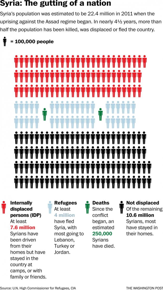 In 2011, Syria's population was 22.4M.  Today, more than half are dead, displaced, or exiled. http://t.co/t9Umqs1meF