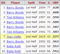The 10 highest OBP in either the 1st or 2nd half of a season (via @baseball_ref play index): http://t.co/piHT64lx2N