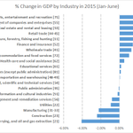 This year, GDP fell in 7/20 broad industries. Those 7 account for 41% of Canadas GDP in January. #cdnecon #elxn42 http://t.co/ZucY3CB01f