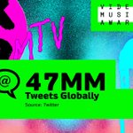 Major buzz: the @MTV #VMAs generated an astounding 47MM tweets globally. http://t.co/mJQojDqShD
