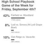 KEEP VOTING WE NEED TO CATCH UP???????? Roseville vs Rio Linda Link here: http://t.co/FpuUsMjk2k http://t.co/KOTh51esxq