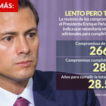 #TercerInforme Compromisos no cumplidos de Peña... #EPN #PRI http://t.co/BITbx1eBge