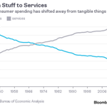 """""""US consumer spending has shifted from goods to services"""" http://t.co/PmkLp7gnSD http://t.co/Eevtc2GMCt"""
