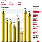 ????[Infografía] En agosto, tercera cifra más alta de asesinatos http://t.co/Lkrg28dTQQ http://t.co/8kwGiNkGHi