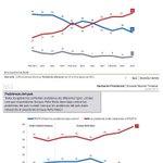 57% de los mexicanos reprueban a EPN: Encuesta Buendía | La Silla Rota: http://t.co/X4Es5qdPlF http://t.co/rKURwA5SIT