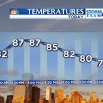 Hourly #NYC temp forecast this afternoon & this evening. Keep a water bottle nearby & stay cool! @NBCNewYork http://t.co/97hhwLVUKP