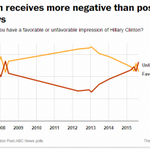 53% have an unfavorable impression of Hillary Clinton in new WaPo-ABC poll. http://t.co/zM7VXre7Bw http://t.co/nITLNRNXUZ