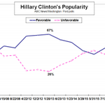 How Americans see Hillary Clinton Favorably 45% Unfavorably 53% http://t.co/wCB73b7CcT http://t.co/ypGCCK6jXH