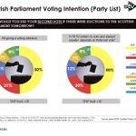 Holyrood List voting intention - SNP 50% Lab 20%, Cons 12% Greens 8% LDs 7% #sp16 @IpsosMORIScot http://t.co/kgqxmwnpzL