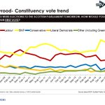 Check out how @theSNP support has soared since #indyref - amazing #sp16 http://t.co/6Hfyuyf8NC