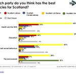 On key battleground policies for #sp16 @theSNP ahead, except environment where @scotgp in lead.... http://t.co/jgbH8MRzAJ