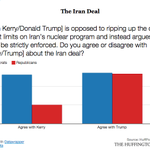 20% of GOPers agree w/ Kerry's take on Iran deal. 53% agree w/ Trump's. It's the same take http://t.co/dKBxDO1h2E http://t.co/YmmwtyrF4w