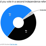 New STV poll on independence: 53% Yes 44% No Has support for indy ever had a 9% lead? #indyscot http://t.co/AQ16XKFxrl