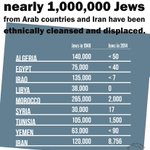 #Jewish refugees of #Arab lands have never received compensation. #Palestinian refugees have @UNRWA + billion$$ http://t.co/Sy4PuPKkl4