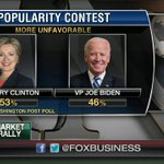 """.@Varneyco: """"Hillary - unfavorable to the tune of 53%."""" http://t.co/pd6OtjHhGC"""