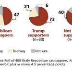 3 in 4 Iowans who support Donald Trump want to deport all illegal immigrants http://t.co/1WEAE7gBg9 http://t.co/P2ls5eRqOi