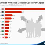 #Jordan remains one of the worlds largest #refugee-hosting nation, despite the limited resources.... Other nations? http://t.co/Xhwp3a81xc