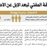موافقة المفتي تبعد الإبل عن الأضاحي بسبب #كورونا . #الأضاحي #الحج #كورونا - http://t.co/p5UAUzrrIs