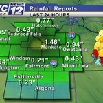 RAINFALL REPORT: Last nights rainfall in #Mankato was 1.46 inches.   Had a report around 4 inches in New Ulm! #MNwx http://t.co/kZyxI2vsky