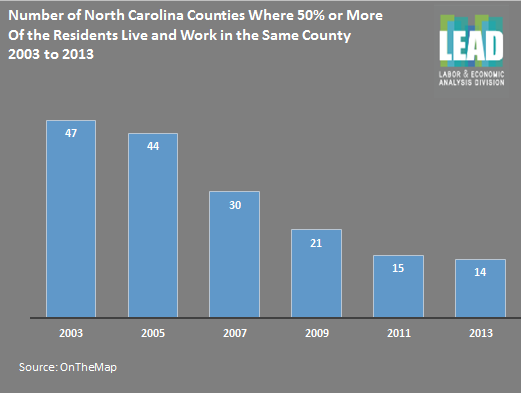 Number of North Carolinians who live & work in same county has dropped significantly since '03 http://t.co/bkstpVVDZS http://t.co/xwg9avpHSV