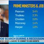 CTVNewsChannel ran nice piece today on job-creation record of postwar PMs. Guess whos worst https://t.co/pwvnMuMx3A http://t.co/Yoz6bw9ADW